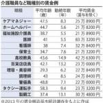 介護職を目指す人が低賃金という理由で諦める国、日本