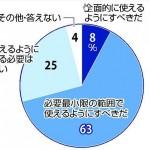 【集団的自衛権賛成71%】読売アメリカCIA新聞がまたウソ世論調査を発表