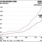 【エボラ出血熱】今後の感染者数(虐殺数の計画)をWHOとCDCが教えてくれてます