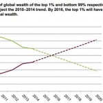 1%の富裕層、世界の富の半分を保有へ ~その意味とは