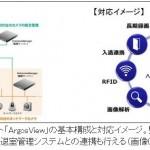 マイナンバー顔認証システムは、労働者監視のためにも利用されます。
