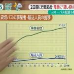 軽井沢バス転落事故を起こした目的はこれでした。~違反バス、罰金1億円に=軽井沢事故受け罰則強化―国交省