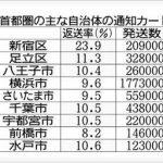 <マイナンバー通知カード>新宿区24%返還 ~足立区では二度も通知カードを発送。