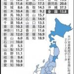 17歳以下の子供がいる沖縄県100世帯中、約40世帯、日本全国100世帯中、約14世帯が生活保護、又は生活保護費額以下の収入で生活している。